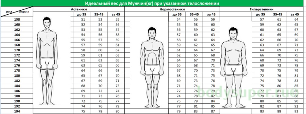 идеальный вес таблица для мужчин