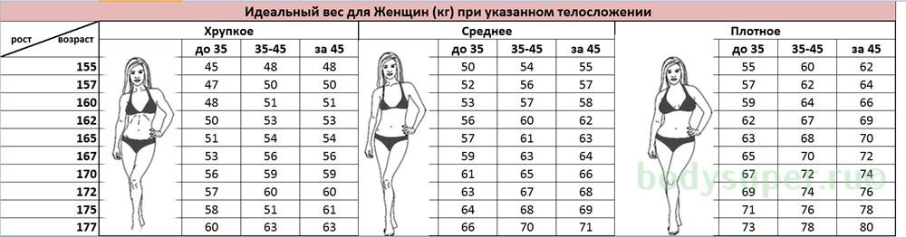 идеальный вес таблица для женщин