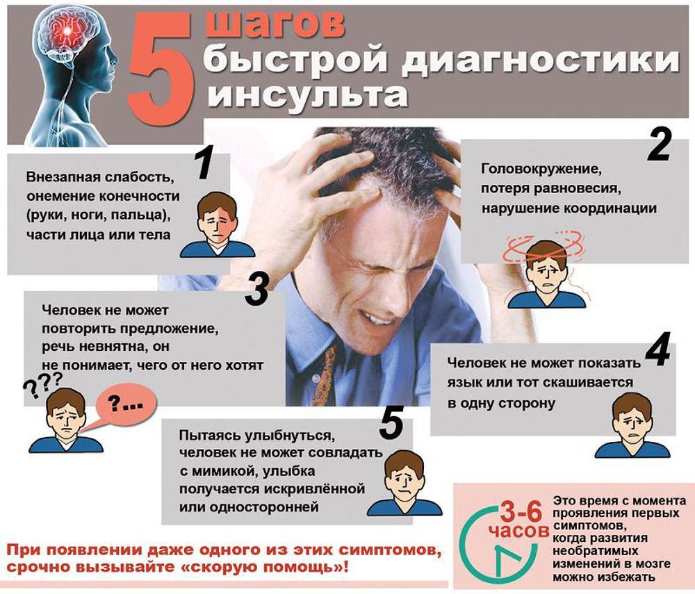 5 симптомов инсульта