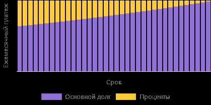 График платежей - аннуитетный платеж