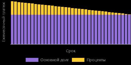 График платежей - дифференцированный платеж