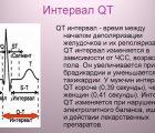 Интервал электрической активности сердца (QT) – Калькулятор онлайн