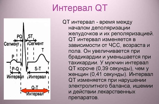 Интервал электрической активности сердца (QT)