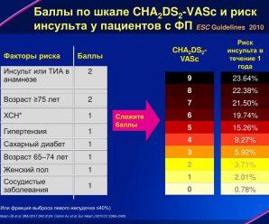 Шкала CHA2DS2-VASc