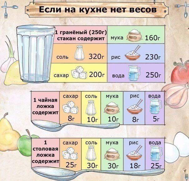 таблица веса и объема продуктов