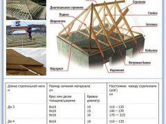 Как рассчитать стропила вальмовой крыши