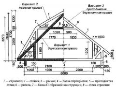 Мансардная крыша своими руками – расчеты и монтаж