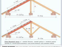 Математический метод определения высоты конька