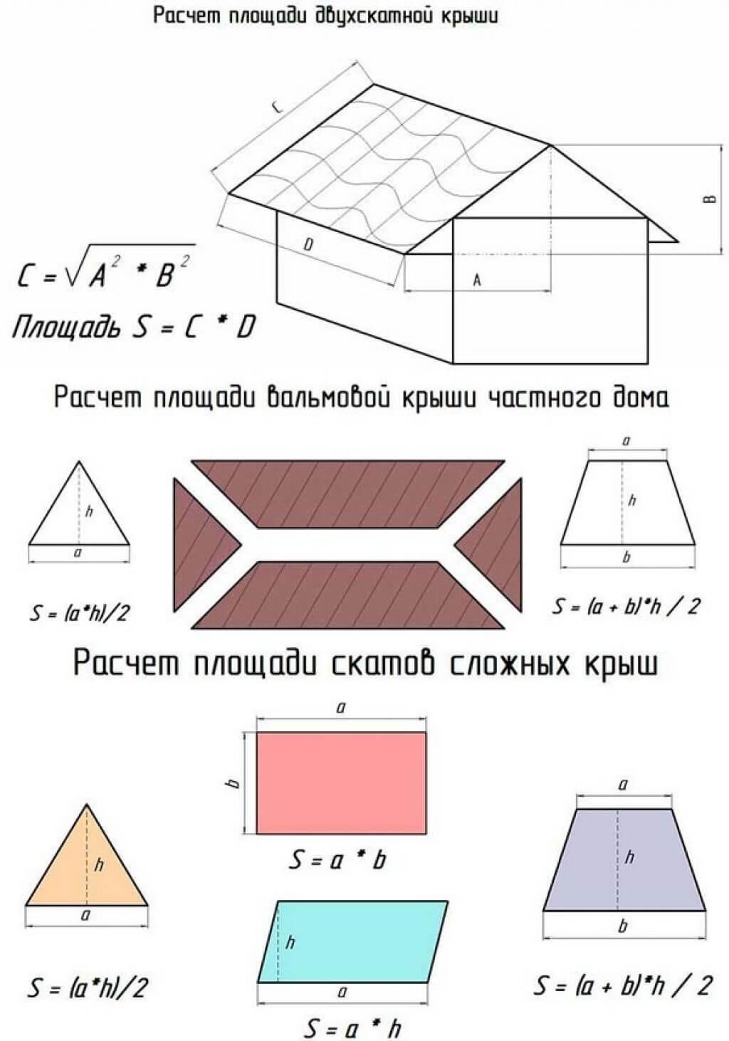Расчет площади крыши разных типов