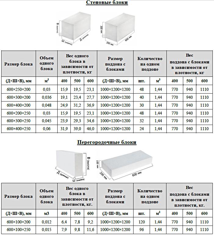 Размер и вес пеноблоков