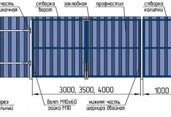 Размеры ворот из профнастила
