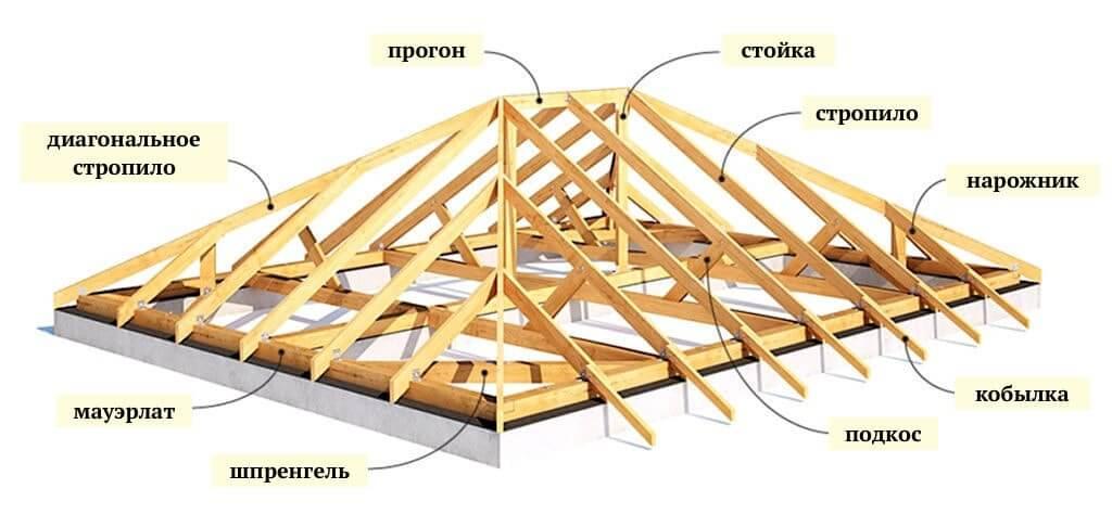 Схема - Конструкция вальмовой крыши