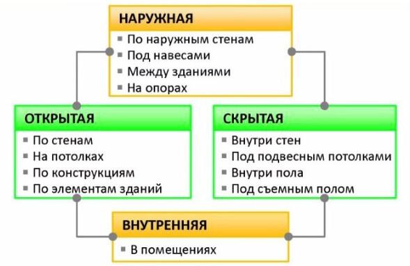 Схема - виды проводок