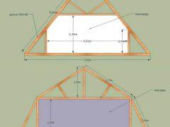 Сравнение двухскатной и мансардной крыши