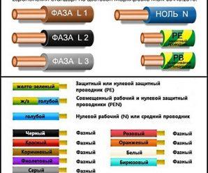 Стандарт кабеля по цвету