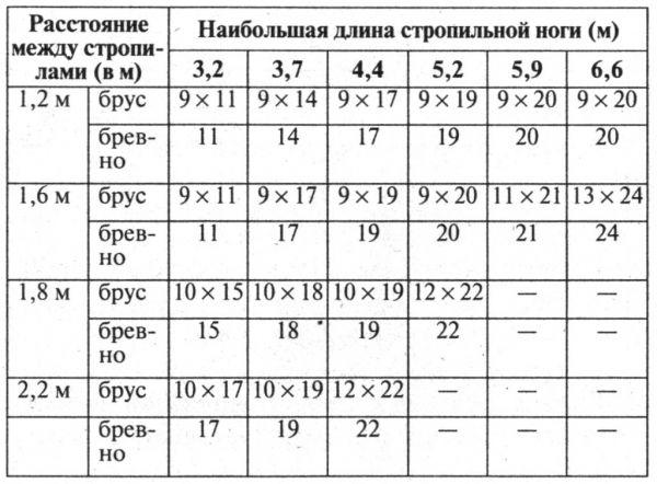 Таблица - Расчет стропил на крышу