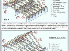 Типы стропильных систем для двухскатных крыш