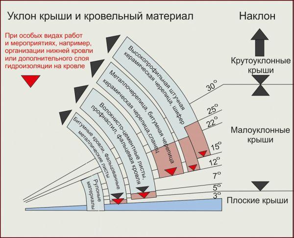 Уклон крыши и кровельный материал