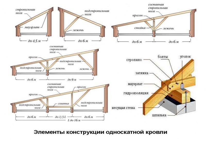 Устройство стропил односкатной крыши