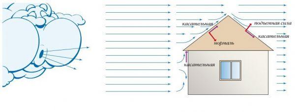 Ветровая нагрузка двухскатной крыши