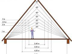 Высота дымохода относительно конька крыши и как правильно