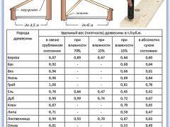 Таблица расчета односкатной крыши