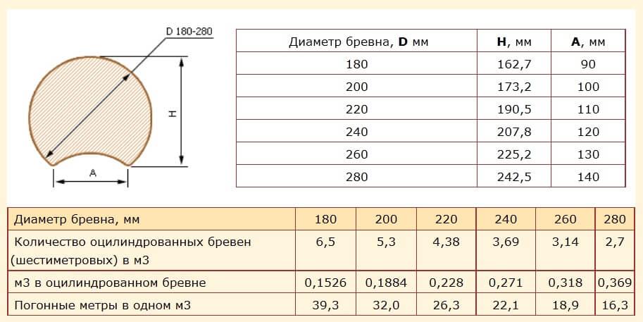 Оцилиндрованное бревно: стандартные размеры