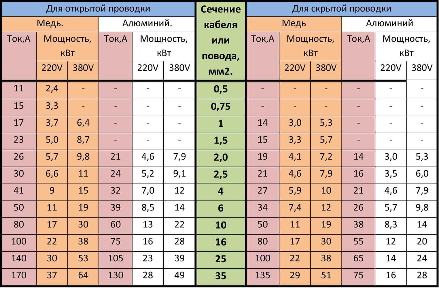 расчёт кабеля по мощности таблица