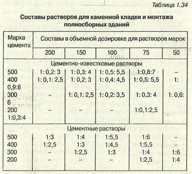 строительный раствор таблица