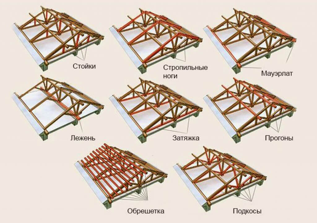 устройство двухскатной крыши - основные элементы