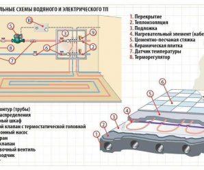 Схемы водяного и электрического водяного пола