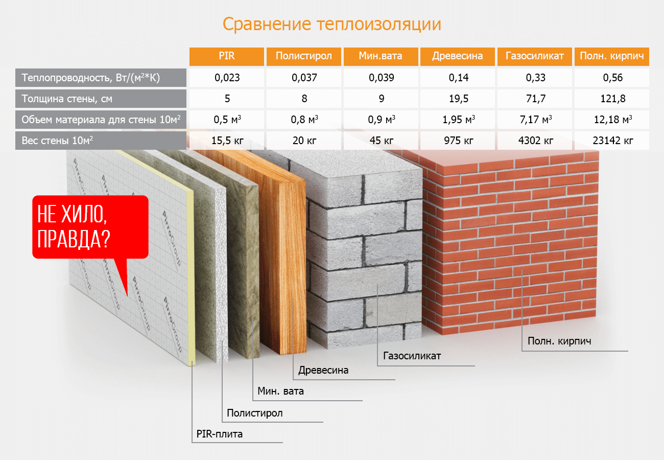 Сравнение теплоизоляции стен