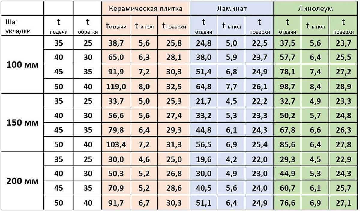 Таблица - Температура теплового пола под плитку, ламинат и линолеум