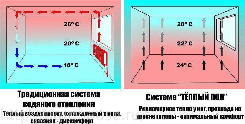 сравнение теплого пола и радиаторов